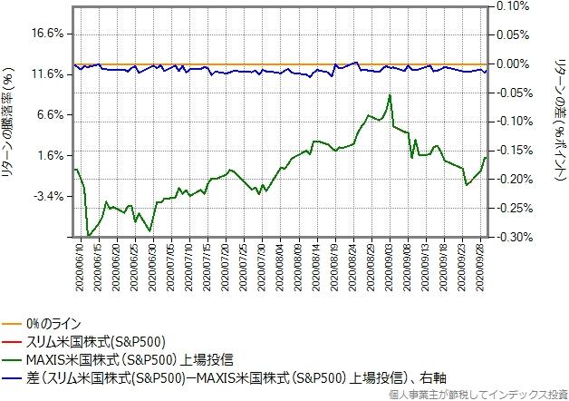 スリム米国株式のリターンを年率0.11%ポイント増量したものとの比較グラフ、その2