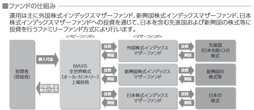ファンドの仕組みの説明図