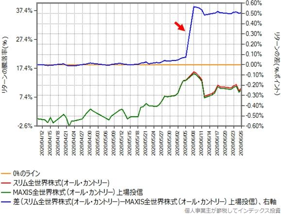 MAXIS全世界株式の2020年4月10日からのオール・カントリーとのリターン比較グラフ