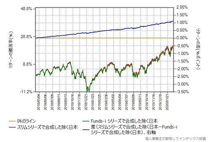 スリムシリーズとFunds-i シリーズから合成した除く日本のリターン比較グラフ
