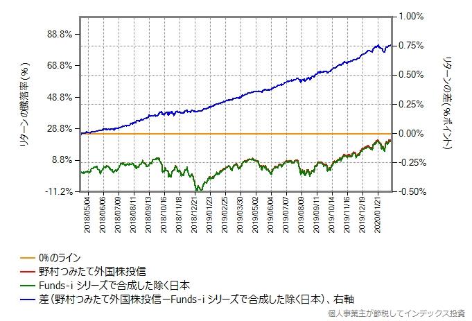 Funds-i シリーズで合成した結果と、野村つみたて外国株投信のリターン比較グラフ