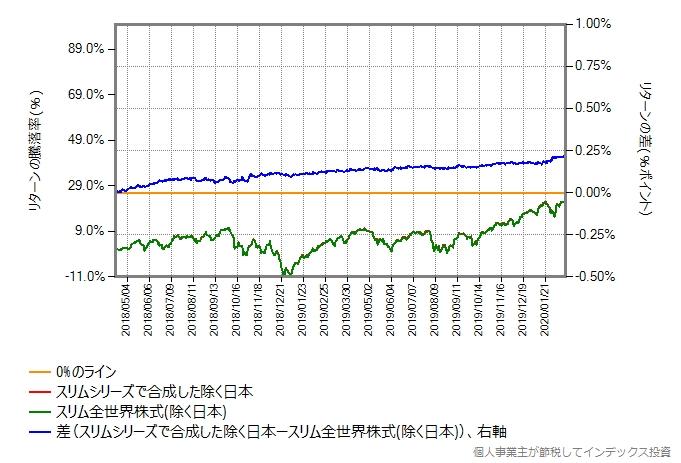 スリムシリーズで合成した結果と、スリム全世界株式(除く日本)のリターン比較グラフ