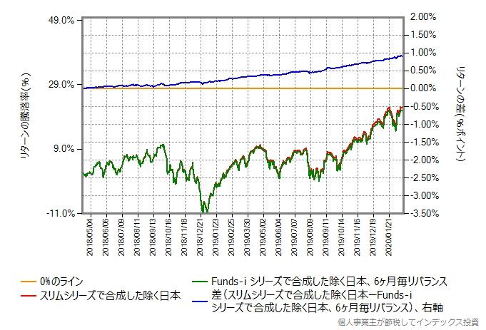 スリムシリーズを毎月リバランスして合成した結果と、Funds-i シリーズを6ヶ月毎にリバランスして合成した結果の比較グラフ