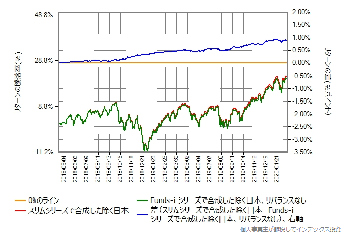 スリムシリーズを毎月リバランスして合成した結果と、Funds-i シリーズをリバランスしないで合成した結果の比較グラフ