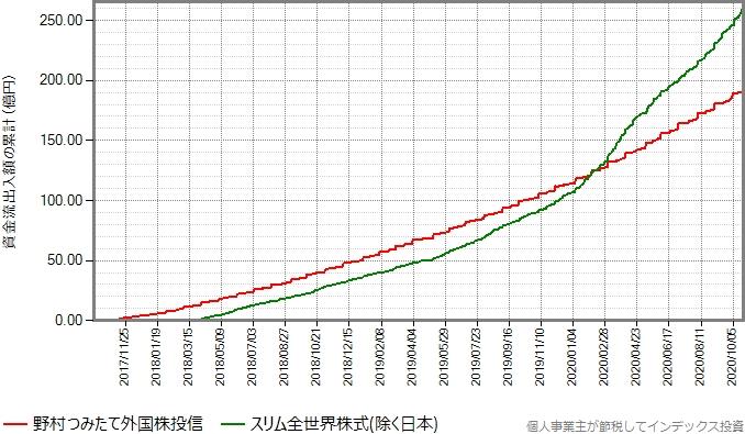 野村つみたて外国株投信とスリム全世界株式(除く日本)の設定来の資金流出入額の累計の推移グラフ