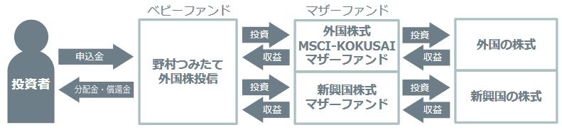 野村つみたて外国株投信の組成の説明図