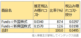 Funds-i 外国株式とFunds-i 新興国株式の隠れコストを按分した表