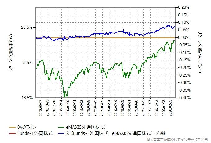 Funds-i 外国株式とeMAXIS先進国株式のリターン比較グラフ