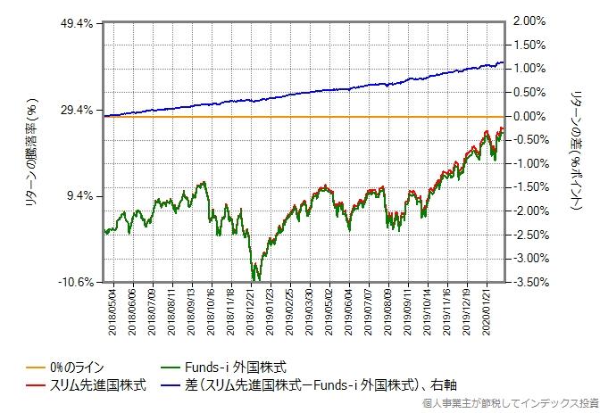 スリム先進国株式とFunds-i 外国株式のリターン比較グラフ