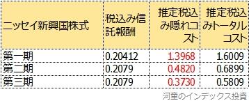 ニッセイ新興国株式のトータルコストの三期比較表