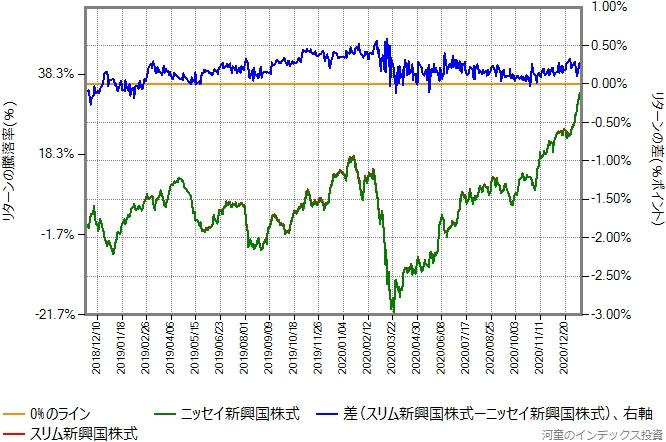 2018年11月21日から2021年1月15日までの、スリム新興国株式とのリターン比較グラフ