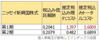 ニッセイ新興国株式の第一期と第二期のトータルコスト比較表