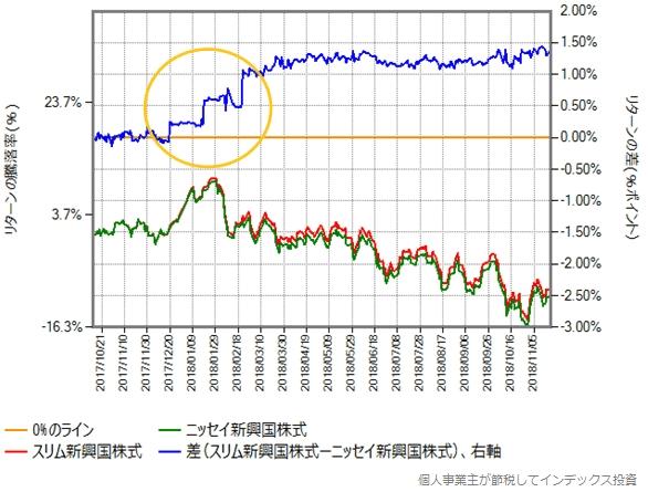 ニッセイ新興国株式の第一期決算期間における、スリム新興国株式とのリターン比較グラフ