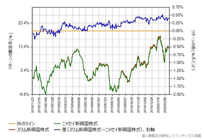 第二期以降、株価暴落開始直前の2020年2月20日までの、スリム新興国株式とのリターン比較グラフ