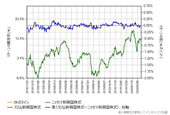 スリム新興国株式の運用コストを年率0.3%ポイント増量したものとの比較グラフ