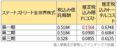 第一期から第三期のトータルコスト比較表