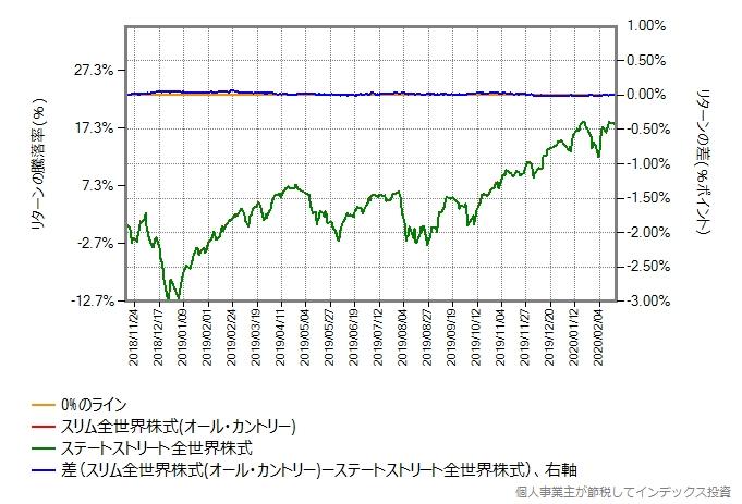 オール・カントリーの運用コストを年率0.32%ポイント増量したものとの比較グラフ