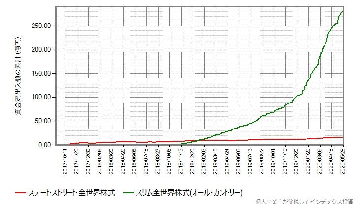 ステートストリート全世界株式とオール・カントリーの資金流出入額の累計の推移グラフ