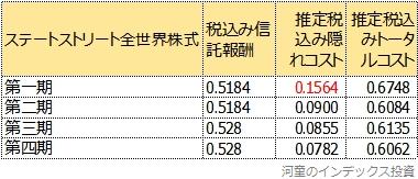 第一期から第四期のトータルコスト比較表