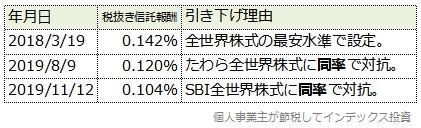 スリム全世界株式(除く日本)の信託報酬引き下げ履歴表