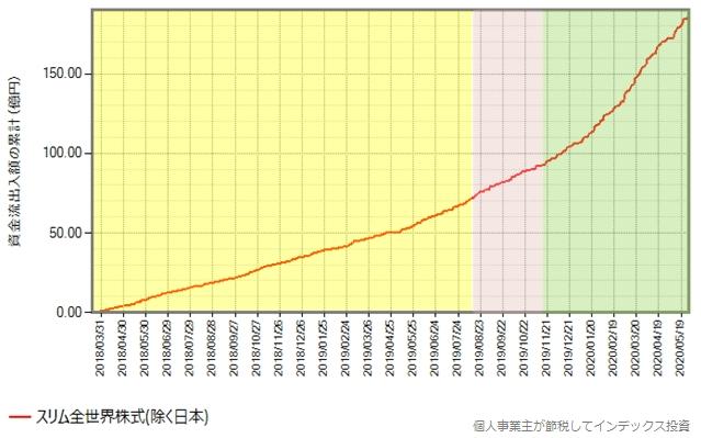 スリム全世界株式(除く日本)の設定来の資金流出入額の累計の推移グラフ