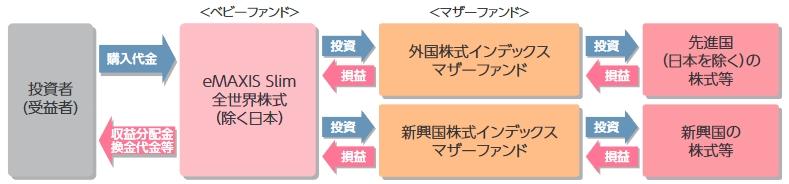 スリム全世界株式(除く日本)の組成の説明図