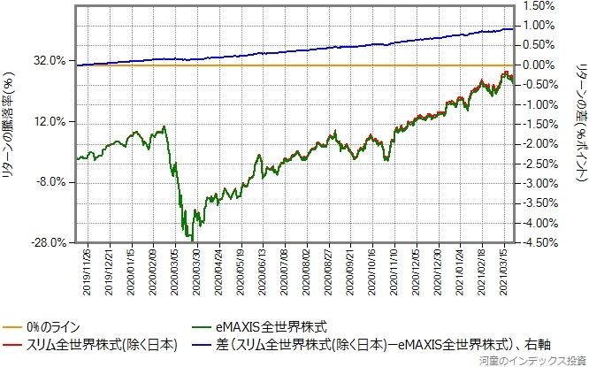 スリム全世界株式(除く日本)とeMAXIS全世界株式とのリターン比較グラフ、2019年11月12日から