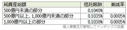 スリム全世界株式3兄弟の受益者還元型信託報酬制度の表