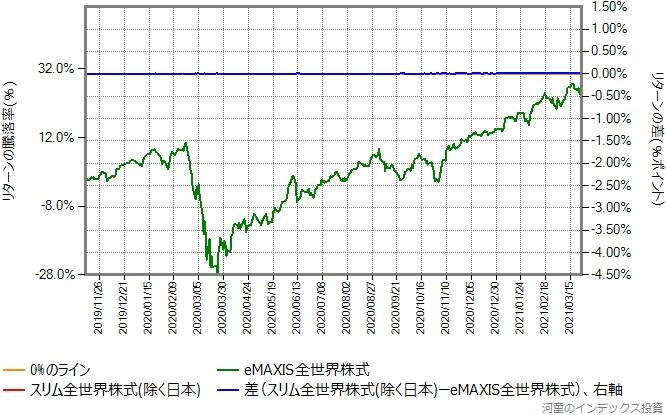 スリム全世界株式(除く日本)の運用コストを年率0.53%ポイント増量したものとの比較グラフ