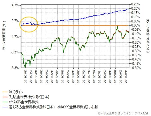 設定直後から半年間の、eMAXIS全世界株式とのリターン比較グラフ