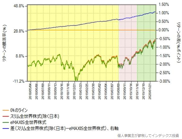 運用が安定してからの、スリム全世界株式(除く日本)とeMAXIS全世界株式とのリターン比較グラフ