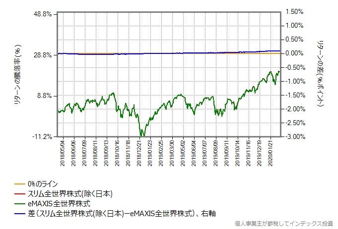 スリム全世界株式(除く日本)の運用コストを年率0.42%ポイント増量したものとの比較グラフ