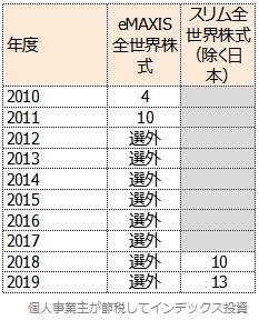 eMAXIS全世界株式と、スリム全世界株式(除く日本)の、Fund of the Yearの順位表