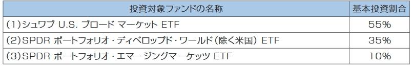 3本のETFの投資比率2