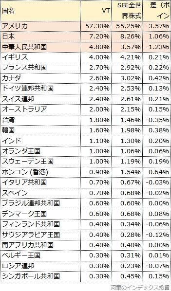 VTとSBI全世界株式の国別投資割合の比較表1