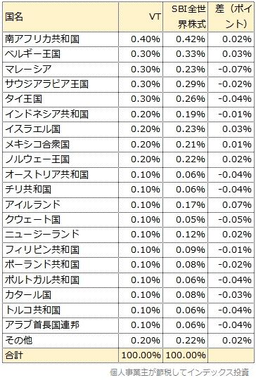 VTとSBI全世界株式の国別投資割合の比較表2