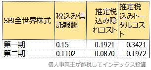 第一期と第二期のトータルコスト比較表