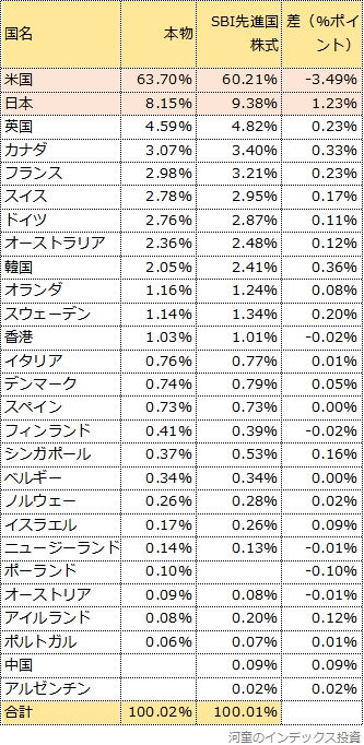 国別投資比率比較の比較表