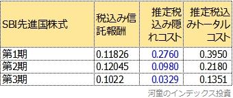 SBI先進国株式の第1期から第3期のトータルコスト比較表