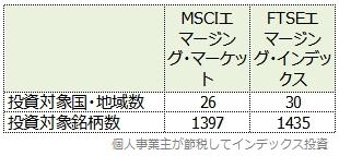MSCIエマージング・マーケットとFTSEエマージング・インデックスの違いの表