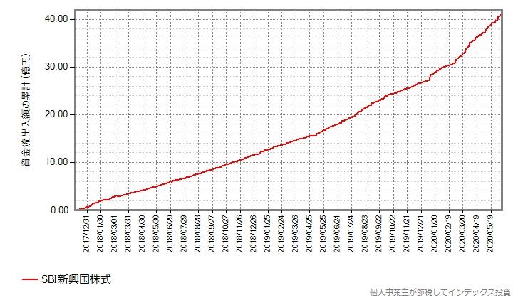 SBI新興国株式の設定来の資金流出入額の累計の推移グラフ
