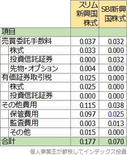 隠れコストの明細表