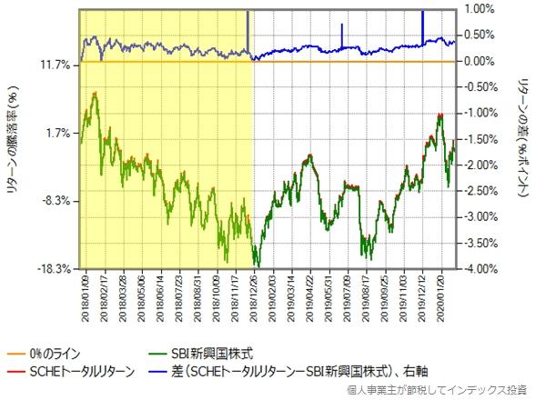 SBI新興国株式とSCHEトータルリターンの比較グラフ