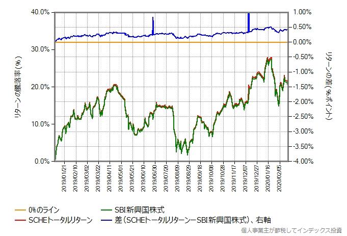 SBI新興国株式とSCHEトータルリターンの比較グラフ、期間変更後