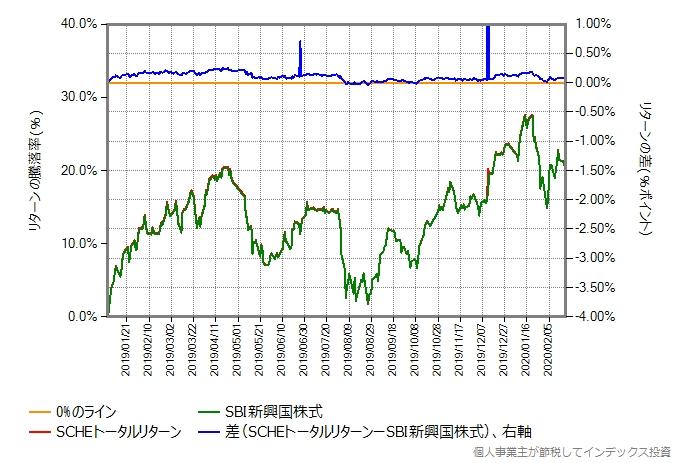 SCHEトータルリターンの運用コストを年率0.25%増量したものとの比較グラフ