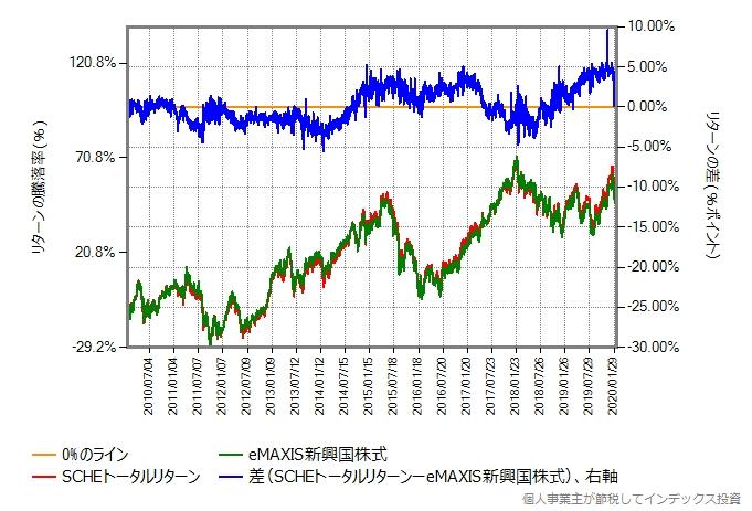 SCHEトータルリターンとeMAXIS新興国株式の比較グラフ