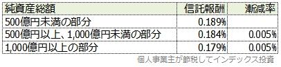 スリム新興国株式の受益者還元型信託報酬制度の表
