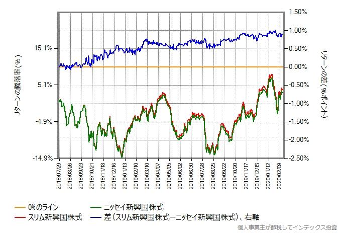 スリム新興国株式とニッセイ新興国株式のリターン比較グラフ