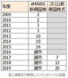 eMAXIS新興国株式とスリム新興国株式の、Fund of the Yearの順位表