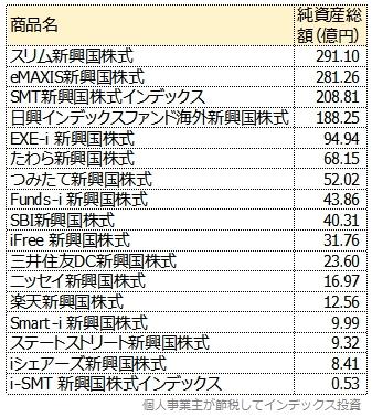 主な新興国株式インデックスの純資産総額一覧表